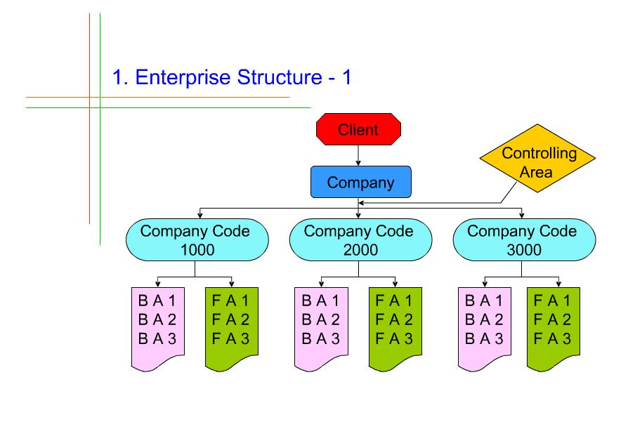 Define enterprise structure steps sap fi co define enterprise structure steps malvernweather Image collections