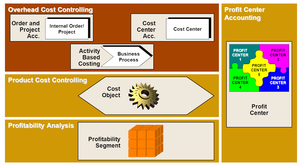 what is cost management accounting reporting