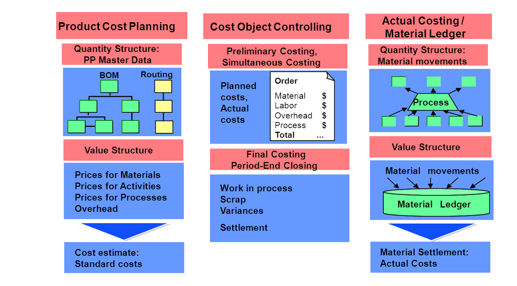 Product cost controlling sap fi co product cost controlling malvernweather Image collections